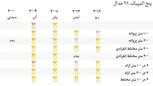 phelps all medals 624 persian